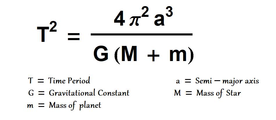 Kepler third Law